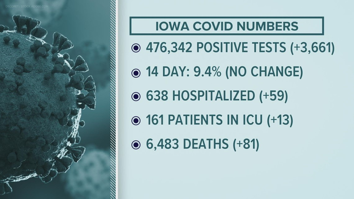 Sept. 22 update: Iowa reports 81 more COVID deaths, 8.98% positivity rate the past week