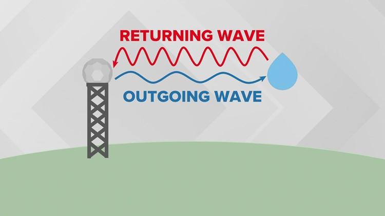 WEATHER LAB | How does doppler radar work?