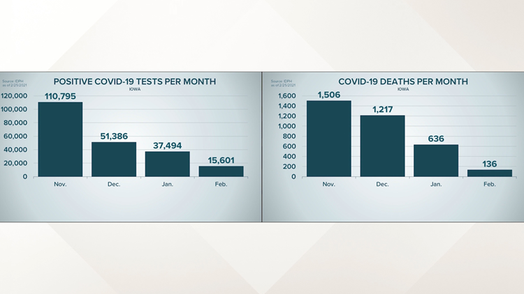 A closer look | COVID deaths, positive tests both declining steeply since November