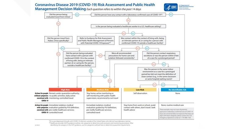 Cdc Flow Chart Explains Covid 19 Quarantine And Self Isolation Weareiowa Com