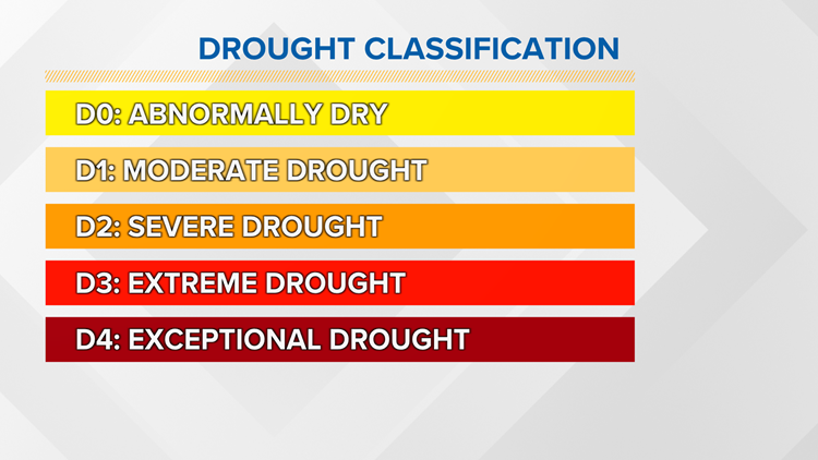 WEATHER LAB   Drought categories explained