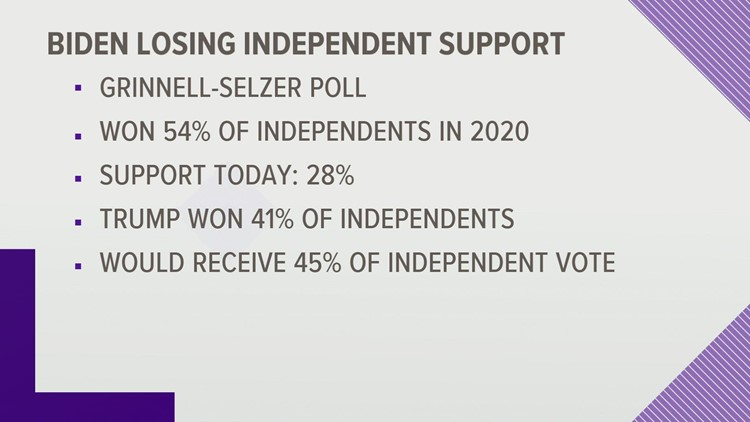 Biden losing ground with independent voters in latest Grinnell-Selzer poll