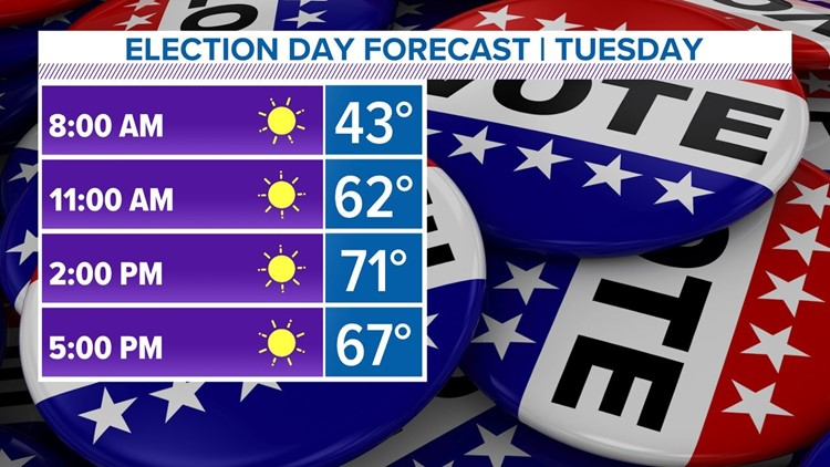Election Day 2020 could be one of the warmest presidential elections ever in Iowa