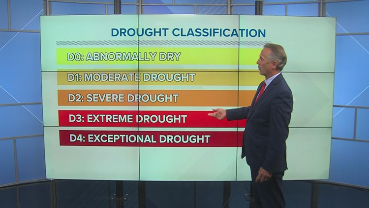 WEATHER LAB | Drought categories explained