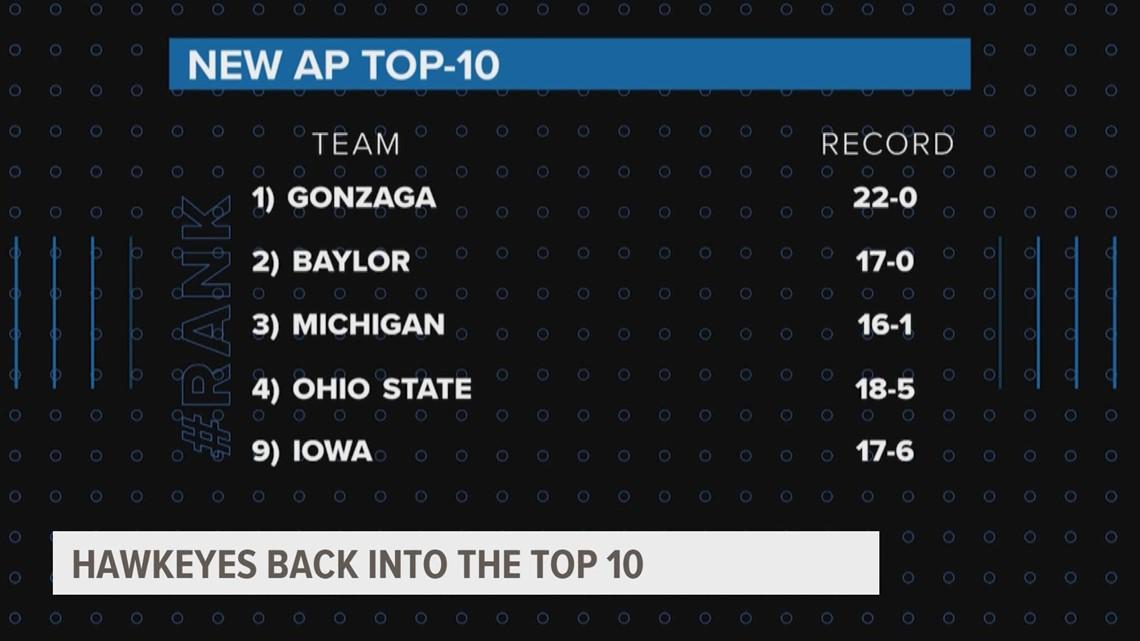 Garza breaks record as all-time leading scorer, Hawks rank No. 9 in AP Top 25