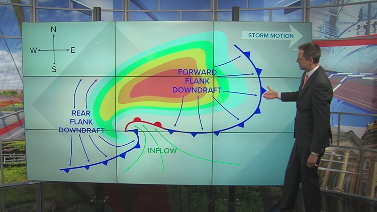 WEATHER LAB | The anatomy of a supercell