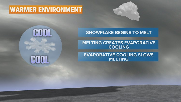 WEATHER LAB | How it snows when temperatures are above freezing
