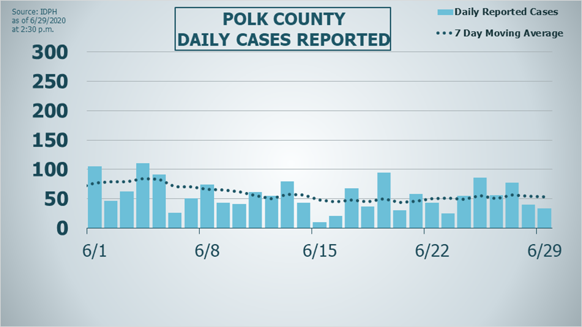 20 Increase Of Covid 19 Cases Reported In Polk Dallas Counties Weareiowa Com