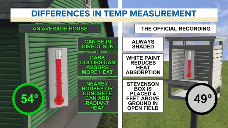 WEATHER LAB | Why is the temperature in your house or car different from the official temperature outside?