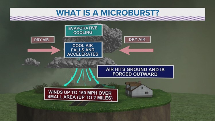 WEATHER LAB | What are microbursts?