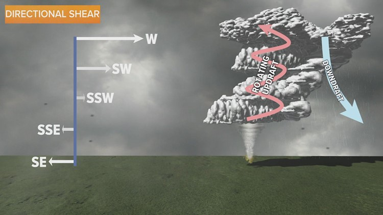WEATHER LAB | The ingredients for severe weather
