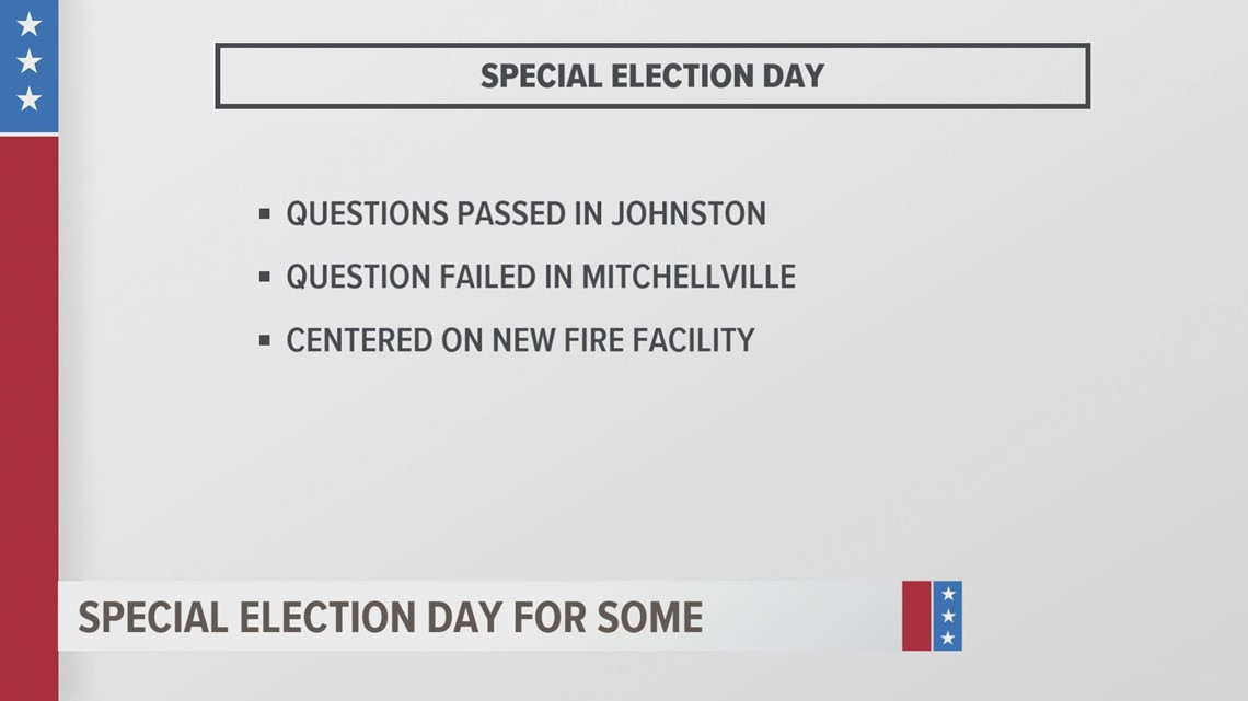 Ankeny and Johnston voters approve special ballot measures, Mitchellville vote against fire station funding