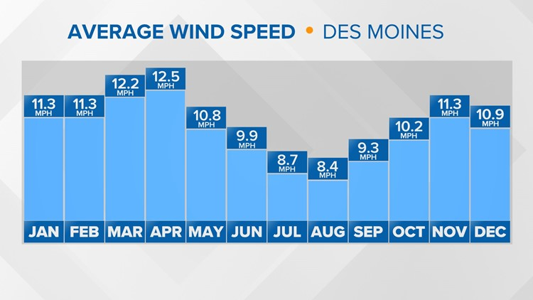 WEATHER LAB | Explaining how Midwest wind develops