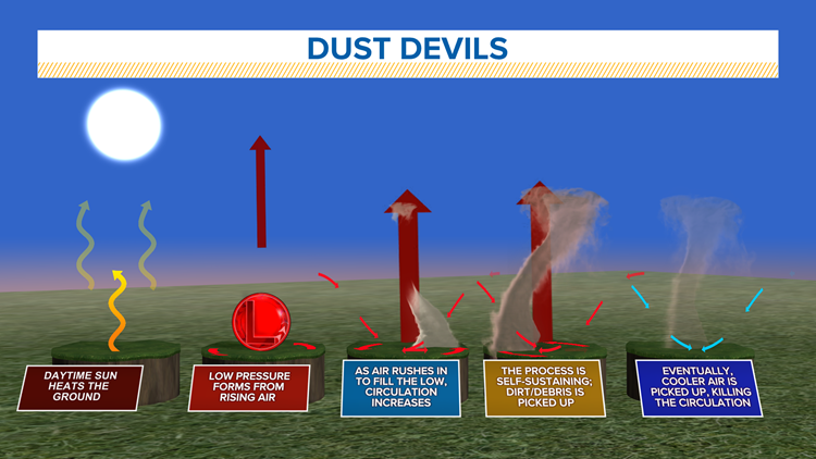 WEATHER LAB   How does a dust devil form?