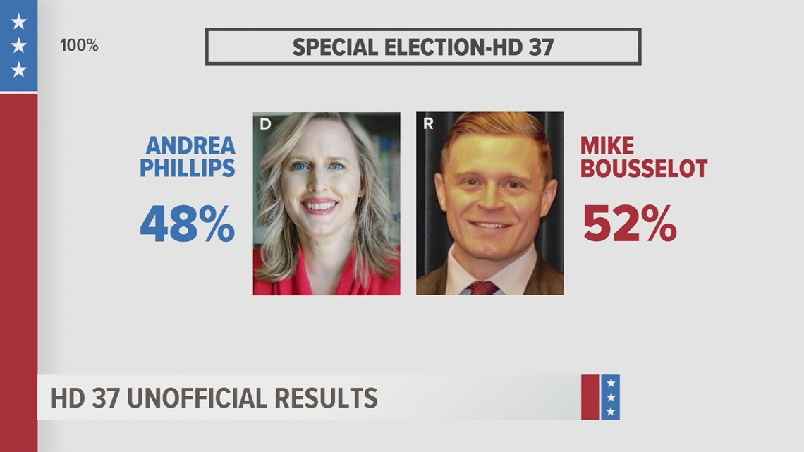Mike Bousselot beats Andrea Phillips in House District 37 special election