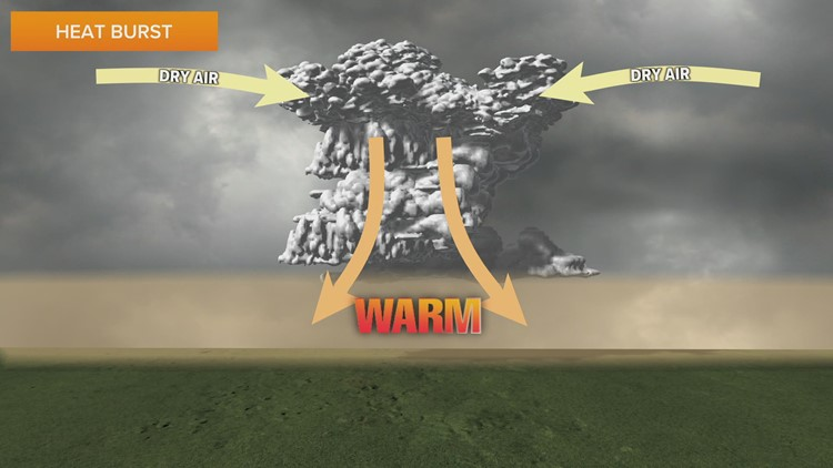 WEATHER LAB | What are heat bursts?