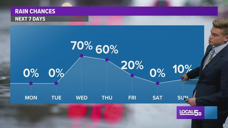 LOCAL 5 FORECAST: Clearing to start the work week, but more rain coming this week