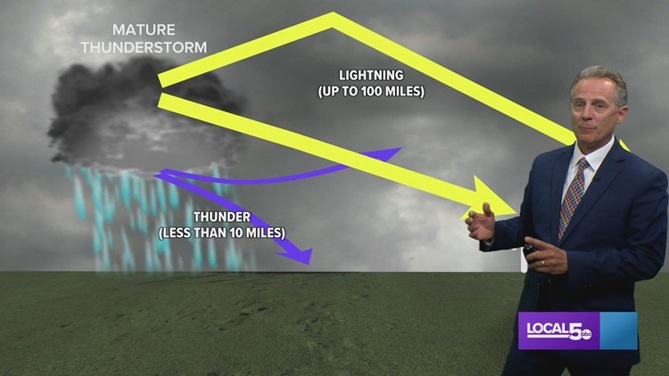 WEATHER LAB  |  What is heat lightning?
