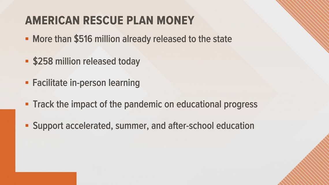 State receives final portion of $775M for education relief for Iowa schools