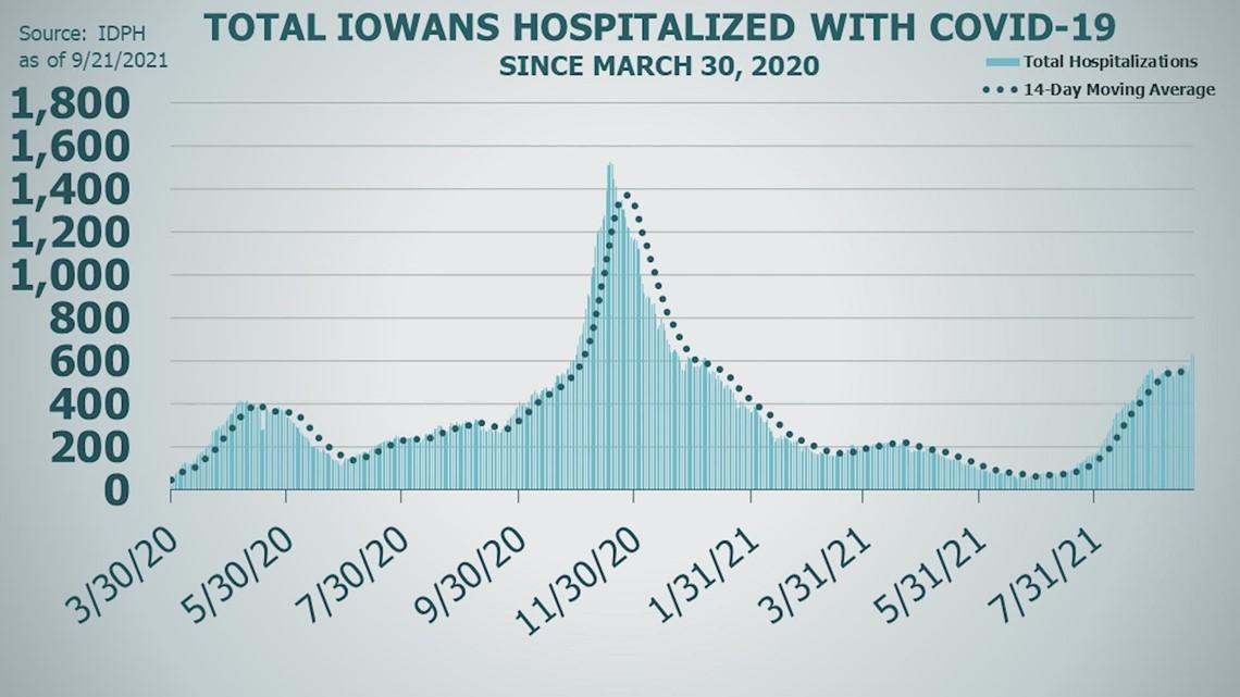 Iowa COVID-19 hospitalization update (Sept. 21, 2021)