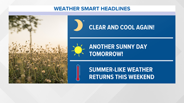 Another gorgeous day on tap tomorrow as we get ready for a possible heatwave!