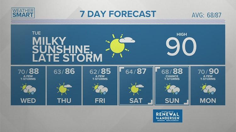 Tuesday Morning Forecast 7/20/21