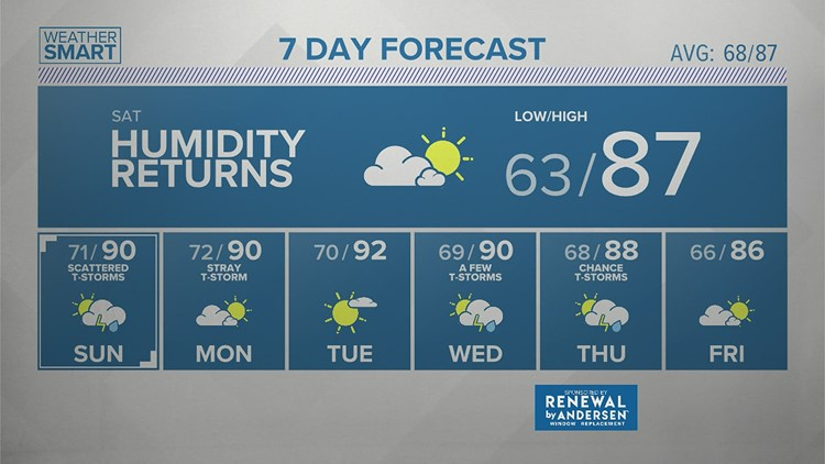 Friday Afternoon Forecast 07.23.21