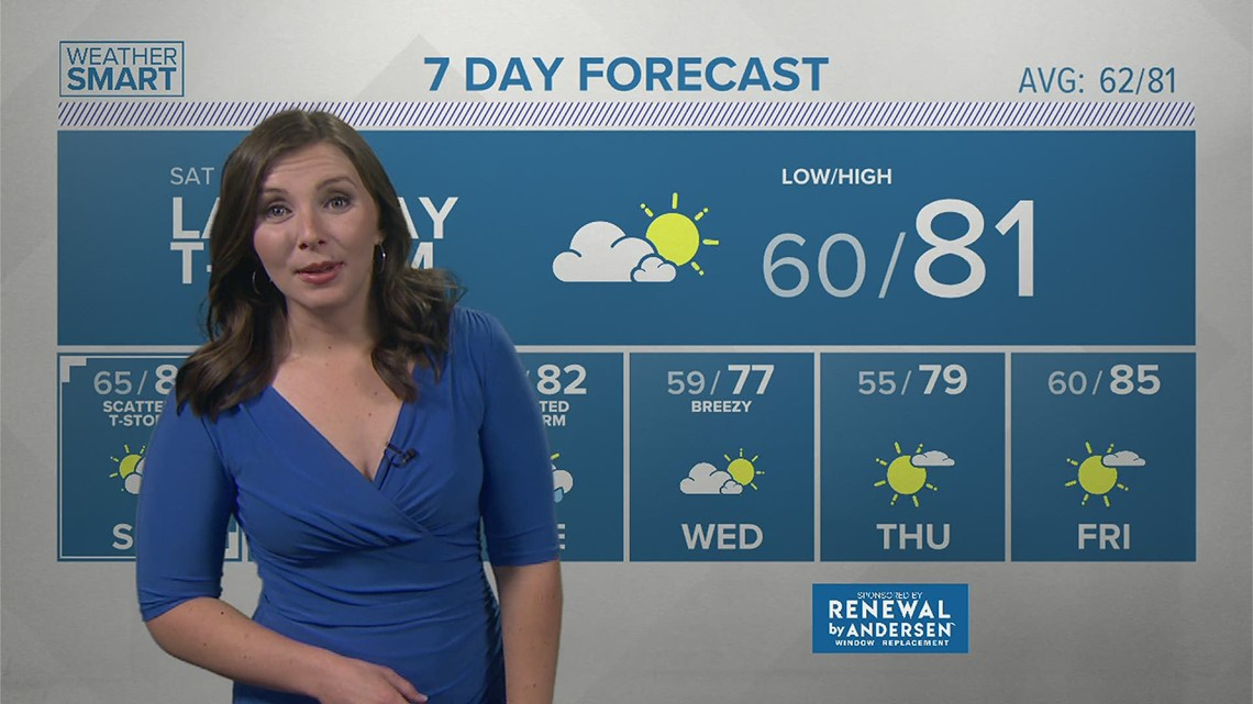 Friday Afternoon Forecast 06.11.21