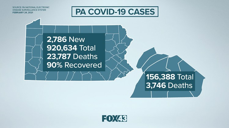 Pa. Department of Health provides update on coronavirus: 2,786 new cases, 920,634 total