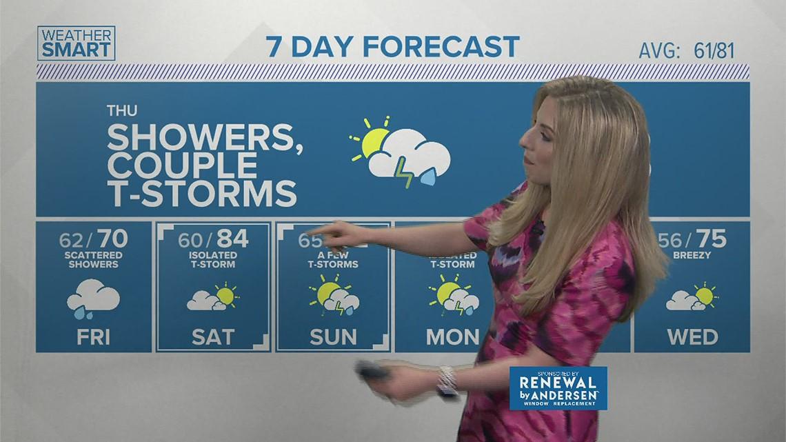 Thursday Morning Weather Forecast 06.10.2021