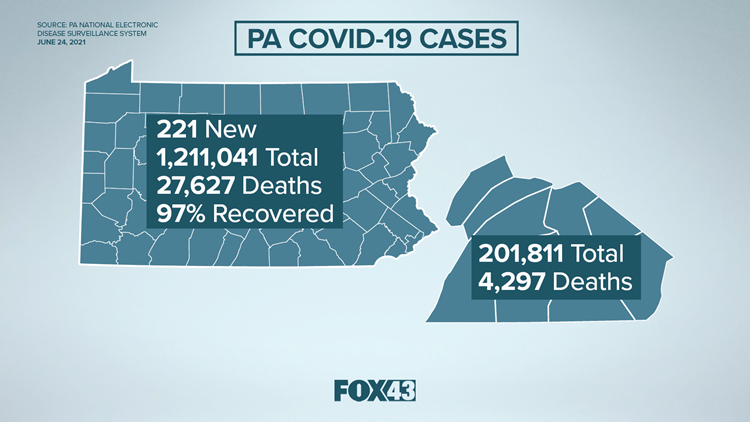 Pa. Department of Health provides update on coronavirus: 221 new cases, over 11.5 million vaccinations given