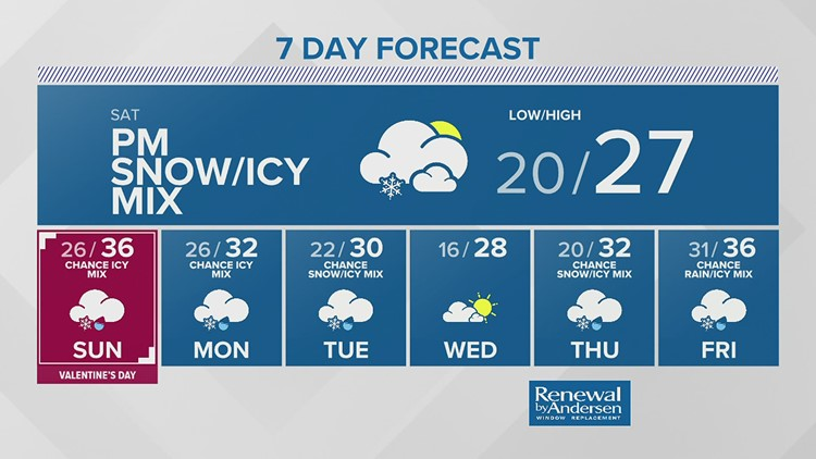 Friday Afternoon Weather Forecast 2.12.2021