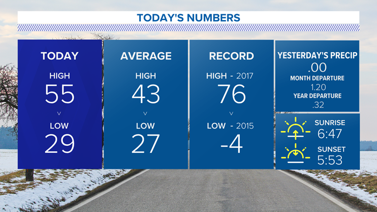 Turning even milder Wednesday, with temperatures reaching the 50s!