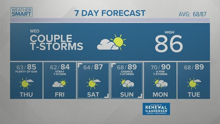 Wednesday morning forecast 7-21-21
