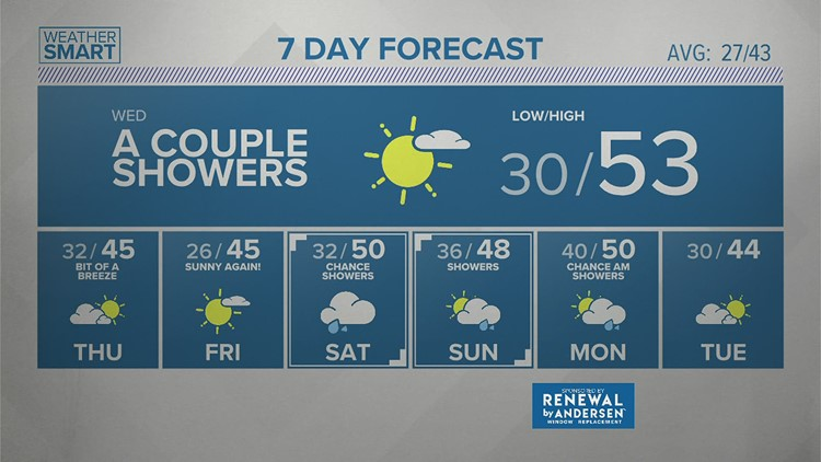 Tuesday afternoon forecast 2/23/21