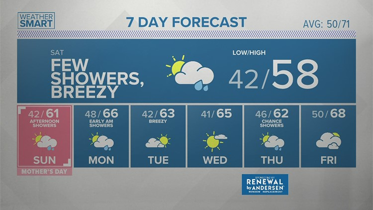 Friday afternoon forecast 5.7.21