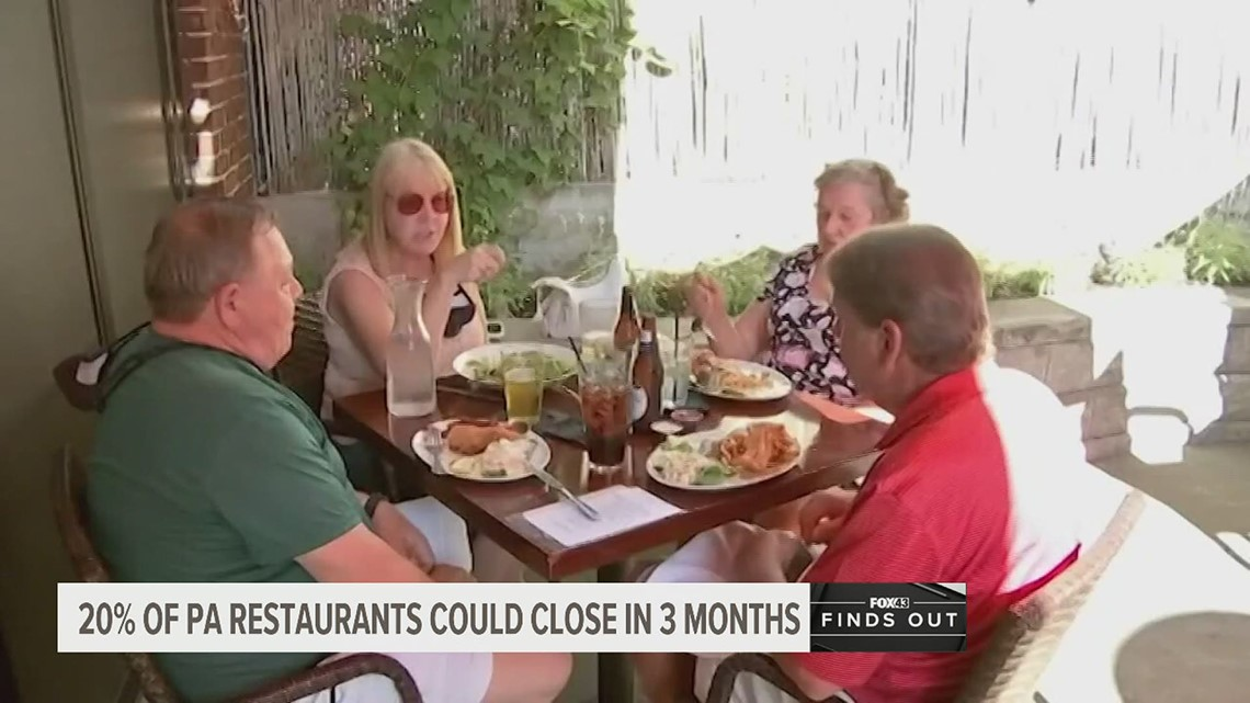 Report: 20% of Pa. restaurants could close in 3 months without any federal relief | FOX43 Finds Out