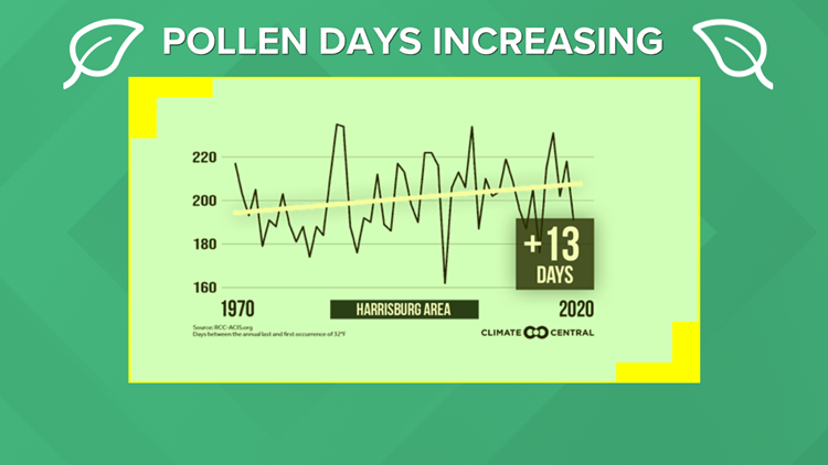 Warmer summers in South Central Pa. means longer allergy and mosquito seasons | Climate Smart