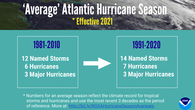 An 'average' hurricane season will now reflect more storms after NOAA adjusts its 30-year period of record