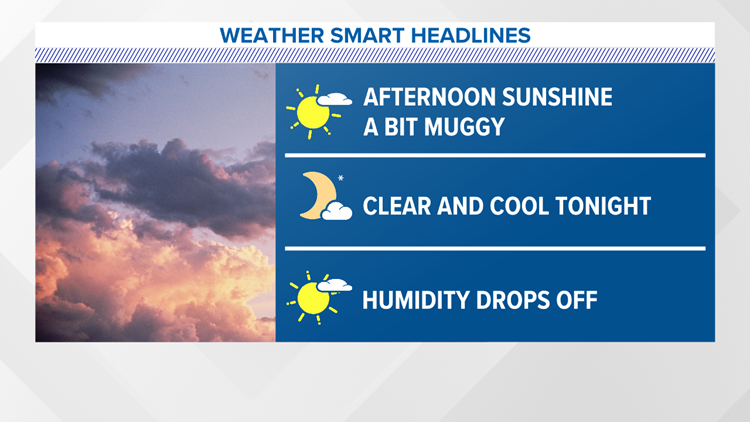 A touch muggy today, plenty of sunshine and comfortable conditions on the way!