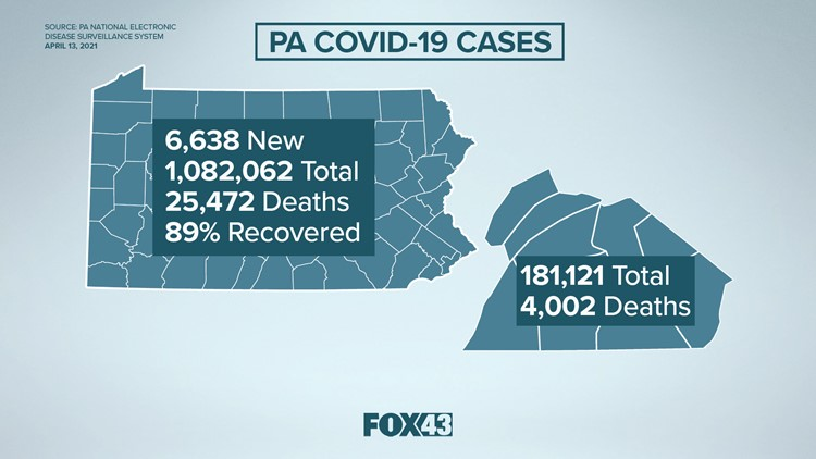 Pa. Department of Health provides update on coronavirus: 6,638 new cases, over 6.5 million vaccinations given