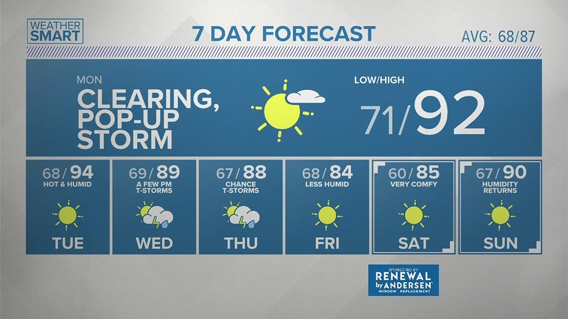 Sunday evening forecast 7/25/21