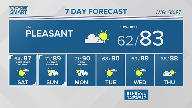 Thursday Afternoon Forecast 07.22.21