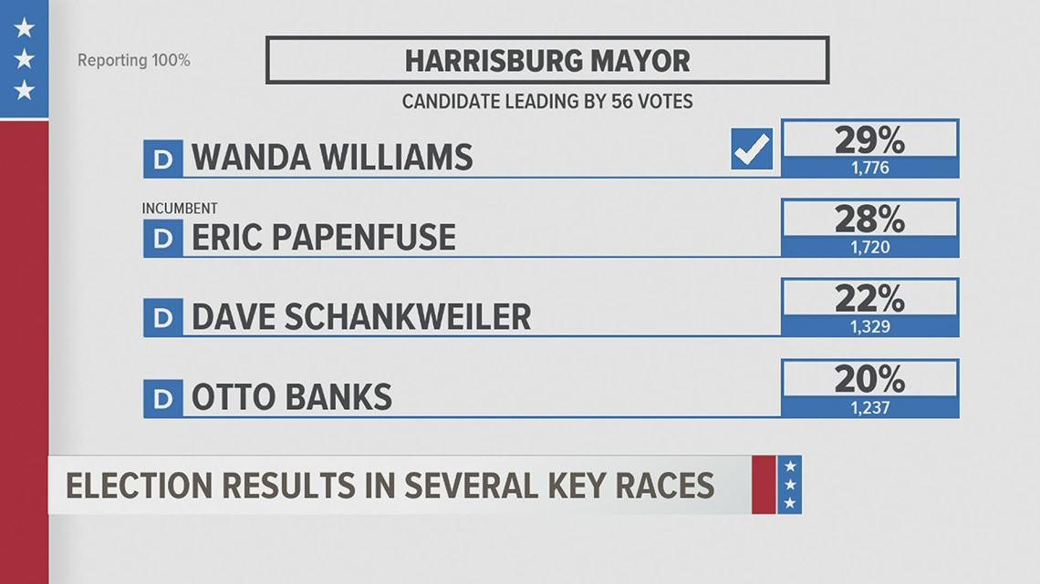 Wanda Williams edges incumbent Eric Papenfuse for Harrisburg Democratic Mayoral nomination