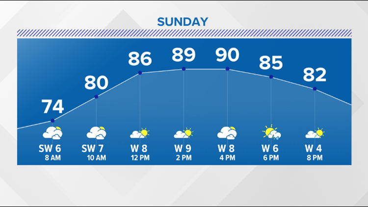 Humidity increases with a few storms possible Sunday afternoon and evening