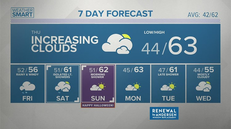 Wednesday afternoon forecast 10.27.21