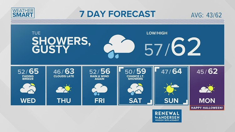 Monday afternoon forecast 10.25.21