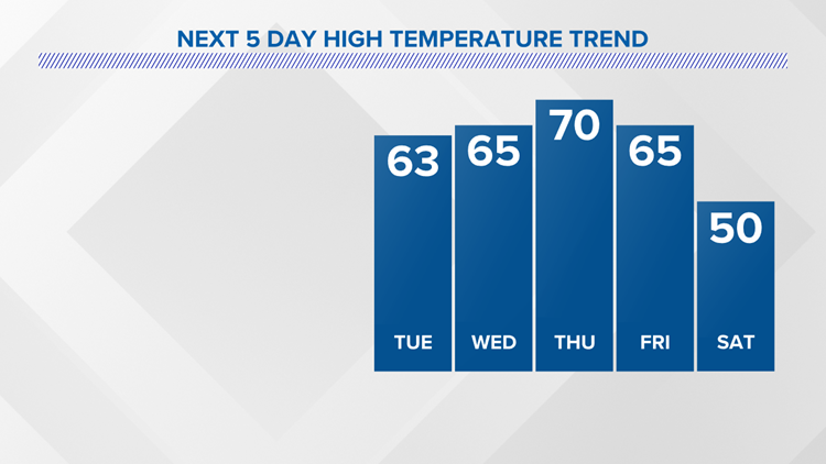 Warming trend is on! 60s, could break a record with 70°.