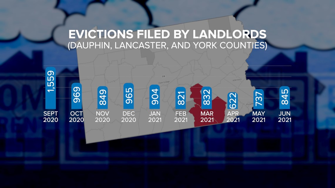 Here's why landlords filed thousands of evictions despite the moratorium | FOX43 Reveals
