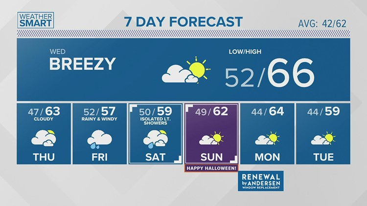 Tuesday afternoon forecast 10.26.21